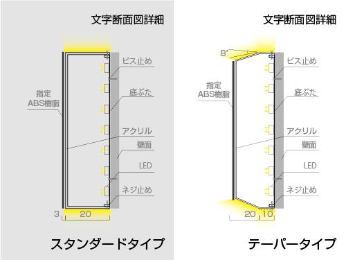 LEDアクリル文字断面図
