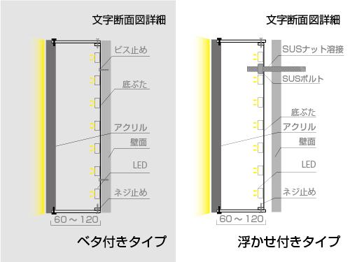 LEDチャンネル文字正面発光