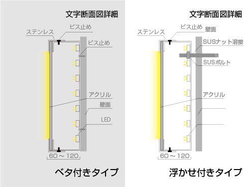 LEDチャネル文字図面