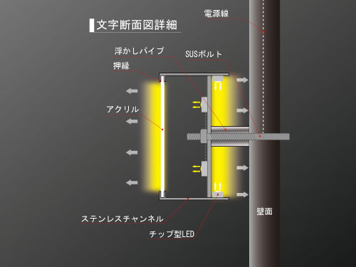 LEDバッグチャンネル文字断面図