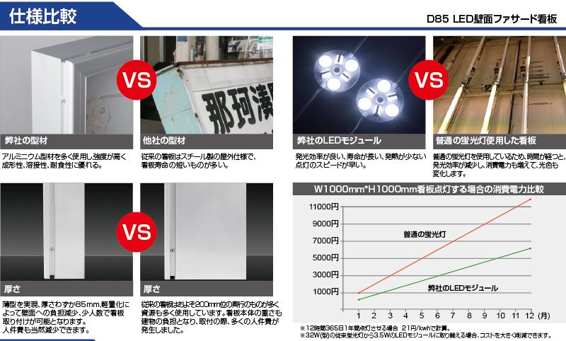 LED壁面ファサード看板の比較